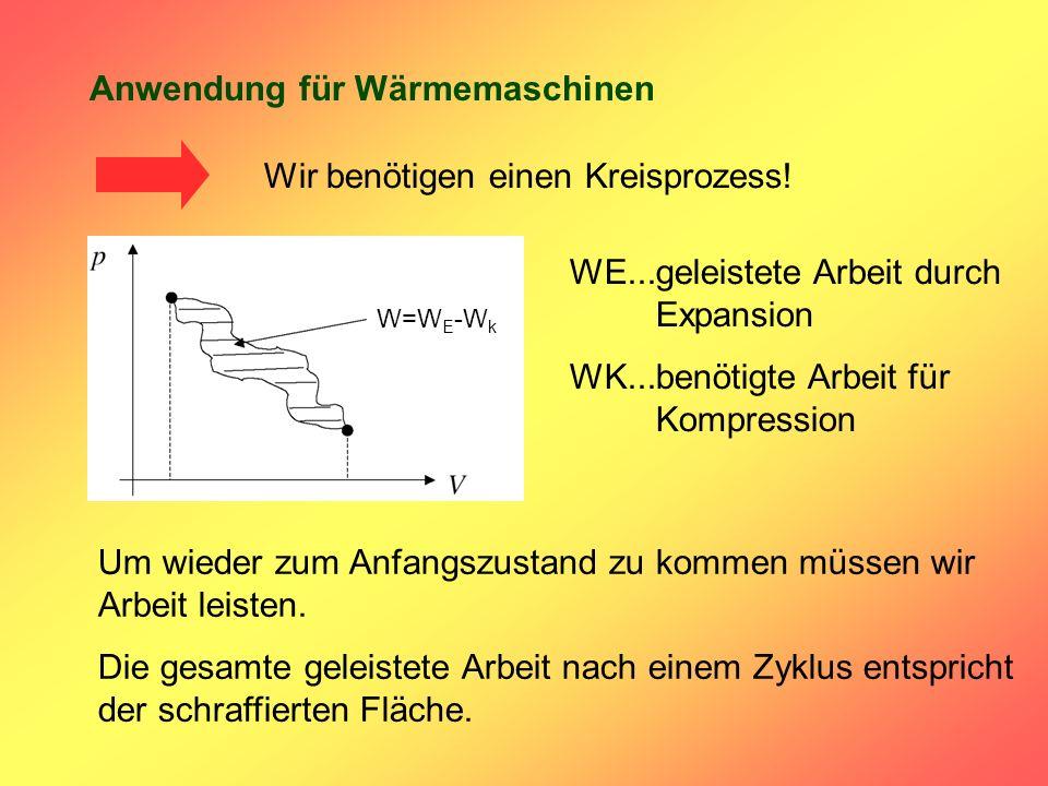 Anwendung für Wärmemaschinen Wir benötigen einen Kreisprozess! Um wieder zum Anfangszustand zu kommen müssen wir Arbeit leisten. Die gesamte geleistet