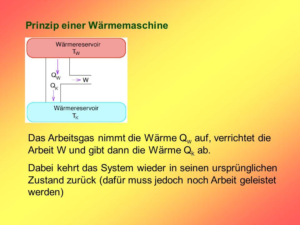 Prinzip einer Wärmemaschine Das Arbeitsgas nimmt die Wärme Q w auf, verrichtet die Arbeit W und gibt dann die Wärme Q k ab. Dabei kehrt das System wie