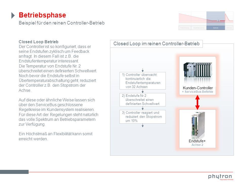 Betriebsphase Beispiel für den reinen Controller-Betrieb Closed Loop im reinen Controller-Betrieb Closed Loop Betrieb Der Controller ist so konfiguriert, dass er seine Endstufen zyklisch um Feedback anfragt.