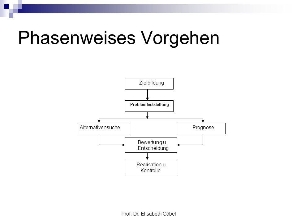 Prof. Dr. Elisabeth Göbel Phasenweises Vorgehen Zielbildung Problemfeststellung Alternativensuche Prognose Bewertung u. Entscheidung Realisation u. Ko