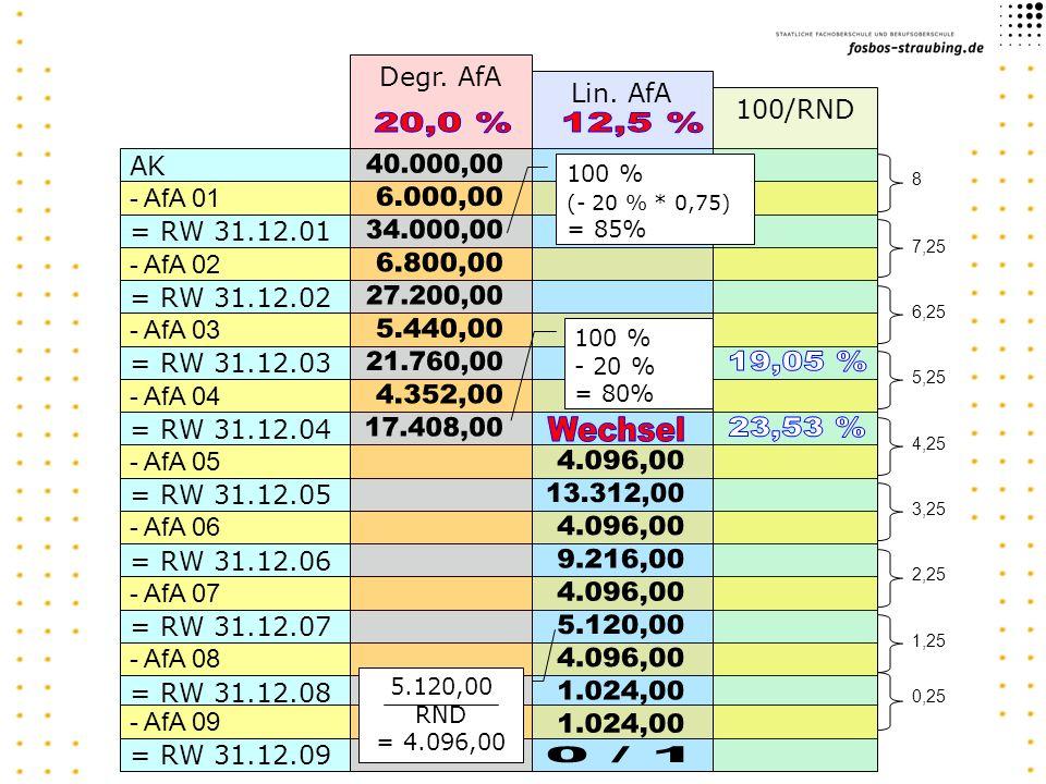 AK - AfA 01 = RW 31.12.01 - AfA 02 = RW 31.12.02 - AfA 03 = RW 31.12.03 - AfA 04 = RW 31.12.04 - AfA 05 = RW 31.12.05 - AfA 06 = RW 31.12.06 - AfA 07