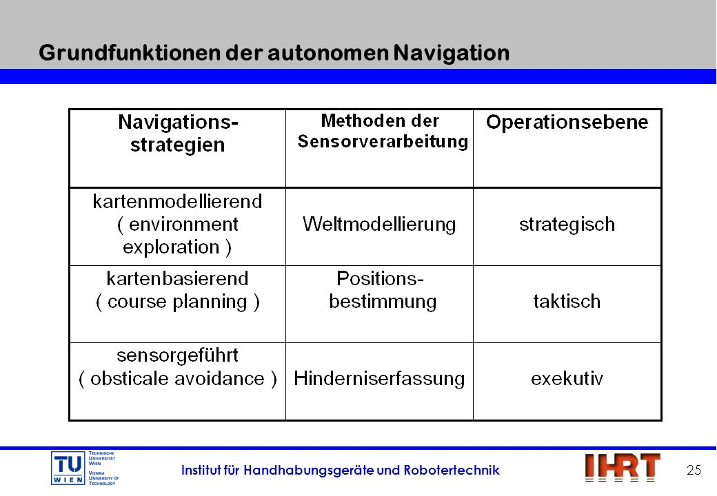Institut für Handhabungsgeräte und Robotertechnik 25 Grundfunktionen der autonomen Navigation