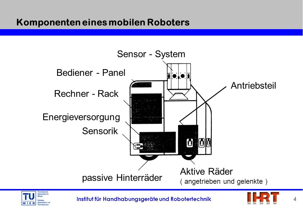 Institut für Handhabungsgeräte und Robotertechnik 45 Technische Daten MaxiFander Maße ( H x L x W )(mm x mm x mm)450 x 680 x 480 Eigengewichtkg15 NennlastdaN25 Maximale Geschwindigkeitm/s0,75 Sensoren Sonarsystem ( 1 rotierender Ultraschall - Sensor ) 3 Infrarot - Näherungsschalter Stereo Mikrophone ( Ohren ) Optische Linienverfolgung On-board control system486 DX PC, 33 MHz