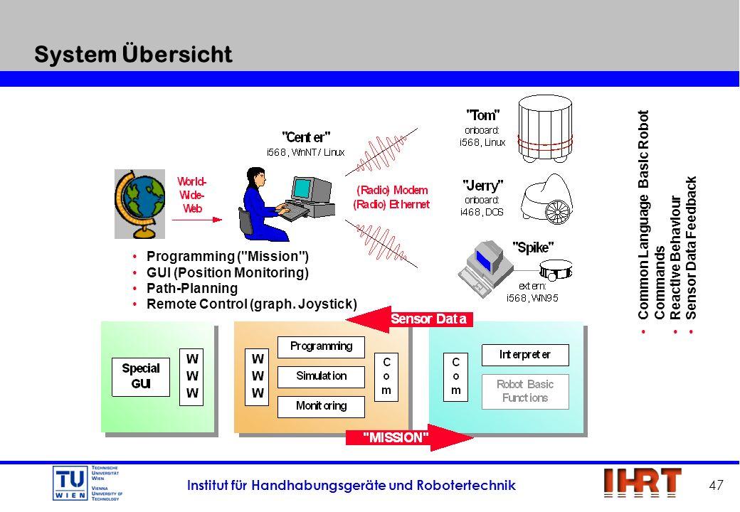 Institut für Handhabungsgeräte und Robotertechnik 47 System Übersicht Programming (
