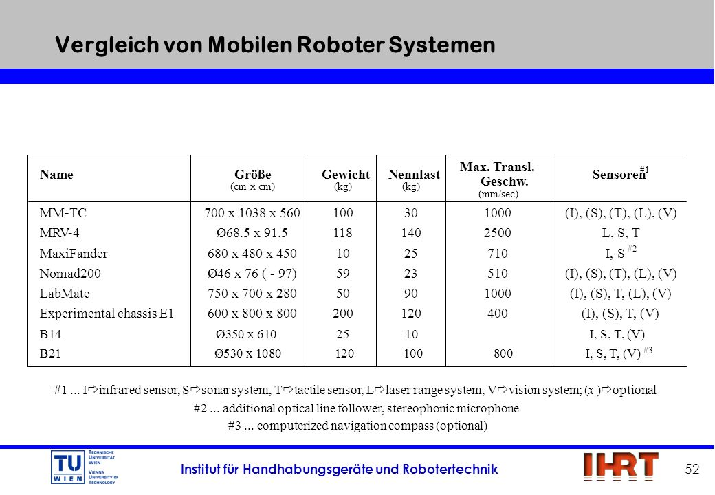 Institut für Handhabungsgeräte und Robotertechnik 52 Vergleich von Mobilen Roboter Systemen #3... computerized navigation compass (optional) #1... I i