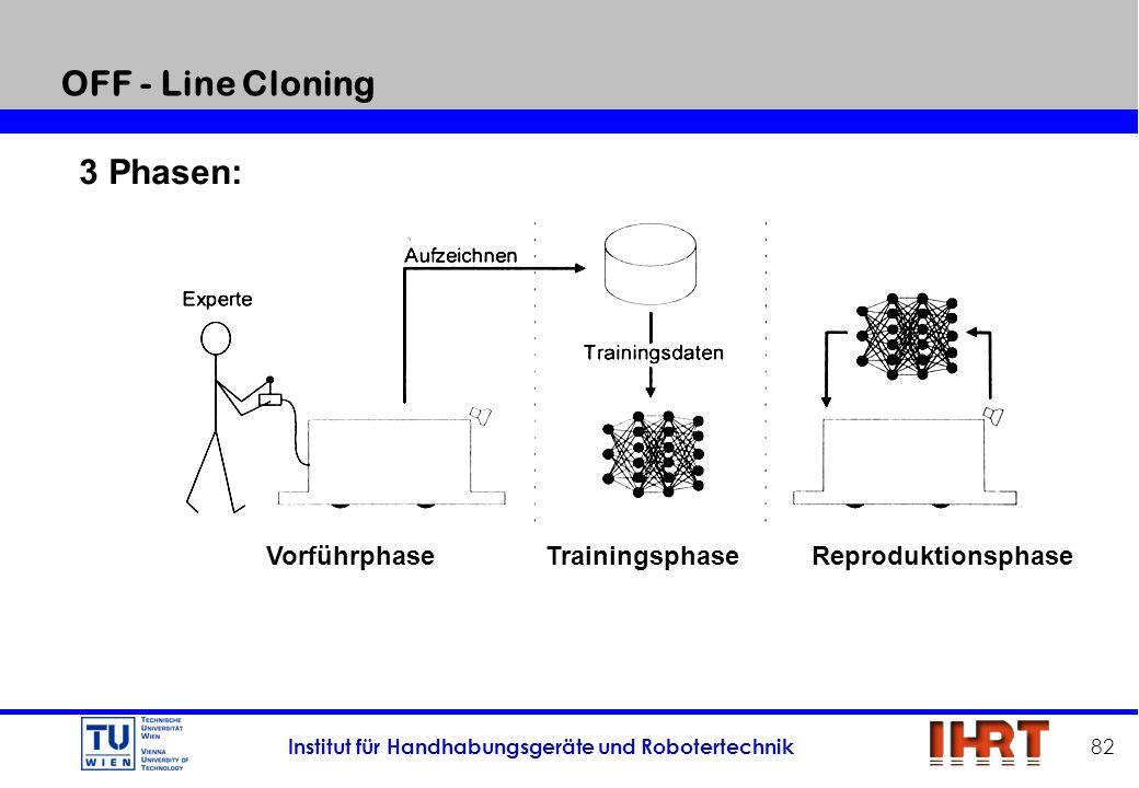 Institut für Handhabungsgeräte und Robotertechnik 82 OFF - Line Cloning 3 Phasen: VorführphaseTrainingsphase Reproduktionsphase