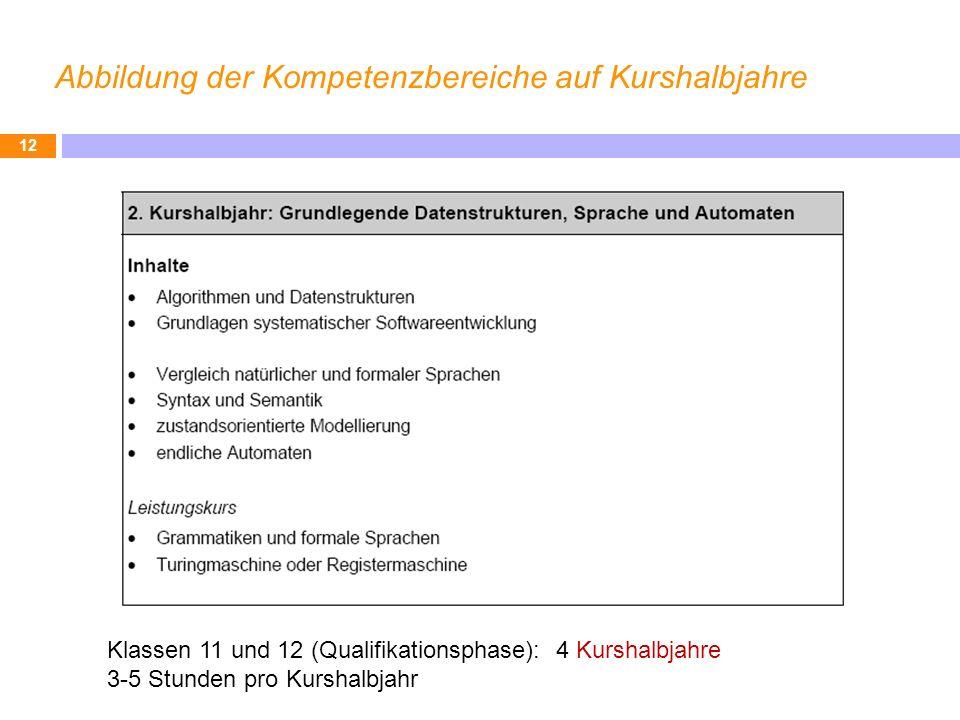 Abbildung der Kompetenzbereiche auf Kurshalbjahre 12 Klassen 11 und 12 (Qualifikationsphase): 4 Kurshalbjahre 3-5 Stunden pro Kurshalbjahr