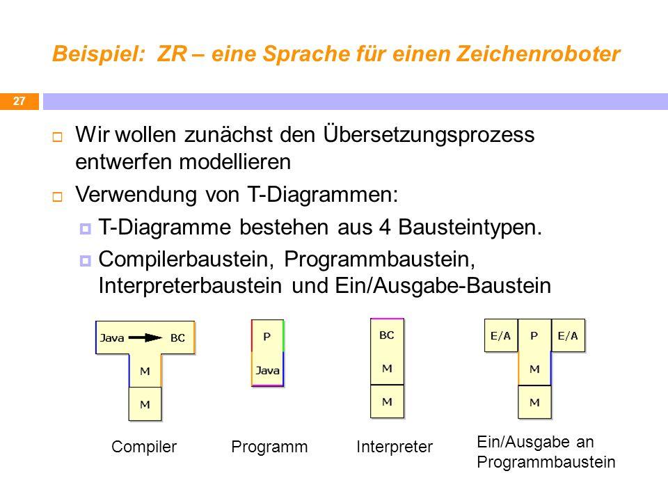 Beispiel: ZR – eine Sprache für einen Zeichenroboter Wir wollen zunächst den Übersetzungsprozess entwerfen modellieren Verwendung von T-Diagrammen: T-