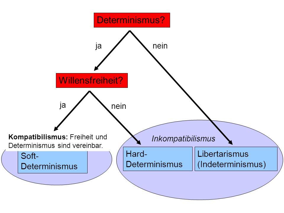 Determinismus? janein Willensfreiheit? ja nein Soft- Determinismus Kompatibilismus Hard- Determinismus Libertarismus (Indeterminismus) Inkompatibilism