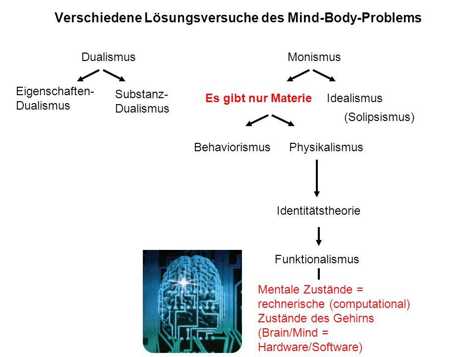 Verschiedene Lösungsversuche des Mind-Body-Problems Dualismus Eigenschaften- Dualismus Substanz- Dualismus Monismus Materialismus Idealismus Behaviori