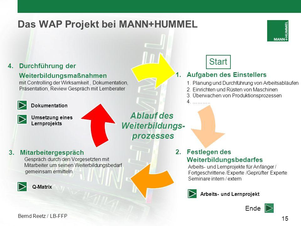 Bernd Reetz / LB-FFP 15 Das WAP Projekt bei MANN+HUMMEL 1.Aufgaben des Einstellers 1. Planung und Durchführung von Arbeitsabläufen 2. Einrichten und R