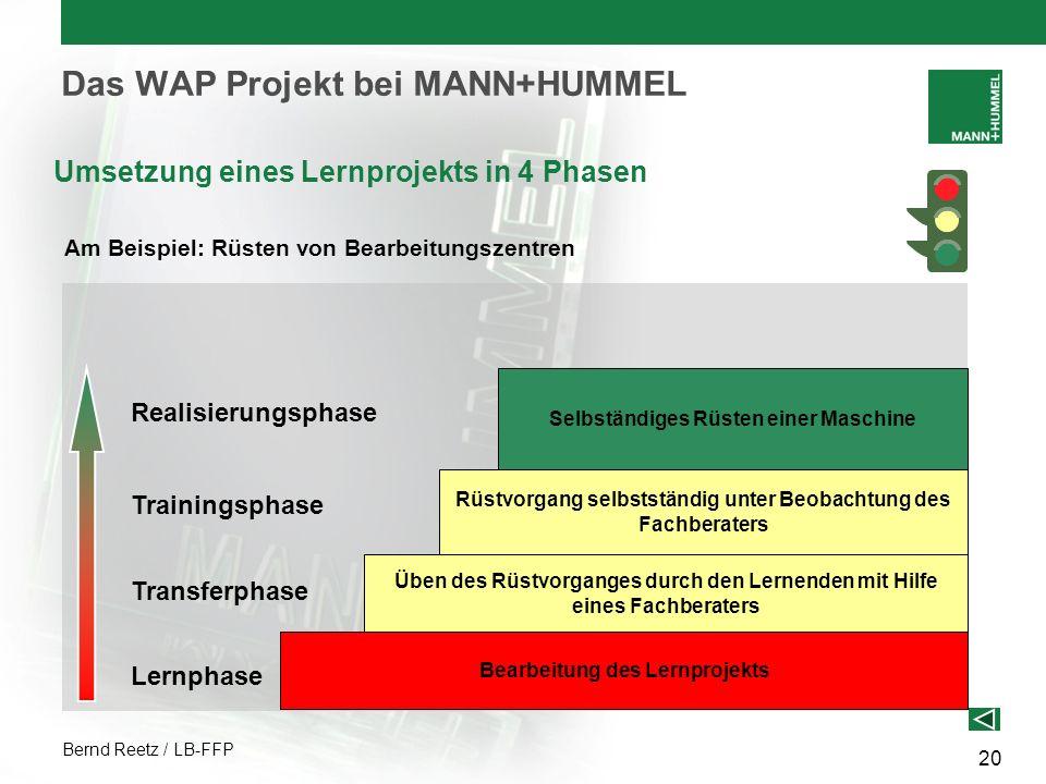 Bernd Reetz / LB-FFP 20 Das WAP Projekt bei MANN+HUMMEL Umsetzung eines Lernprojekts in 4 Phasen Am Beispiel: Rüsten von Bearbeitungszentren Bearbeitu