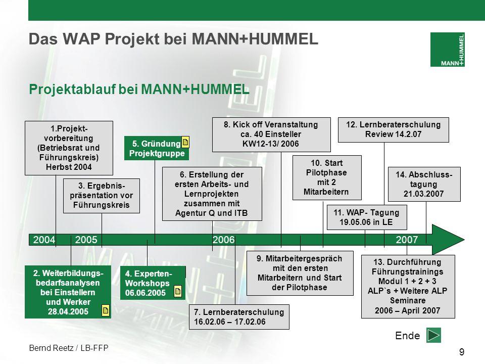 Bernd Reetz / LB-FFP 9 Das WAP Projekt bei MANN+HUMMEL Projektablauf bei MANN+HUMMEL 2. Weiterbildungs- bedarfsanalysen bei Einstellern und Werker 28.