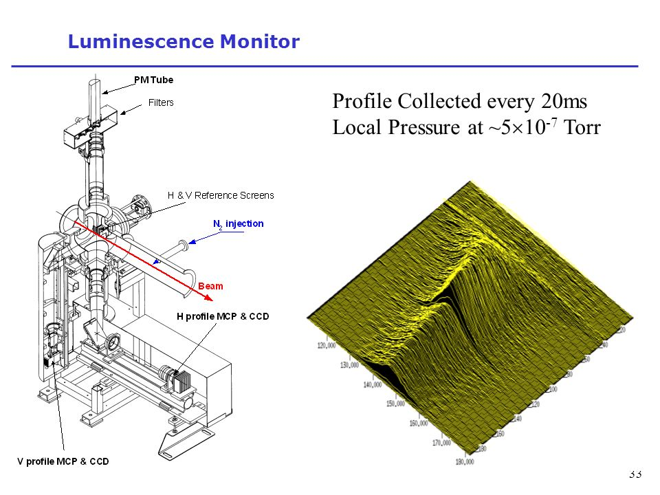 33 Luminescence Monitor Profile Collected every 20ms Local Pressure at ~5 10 -7 Torr