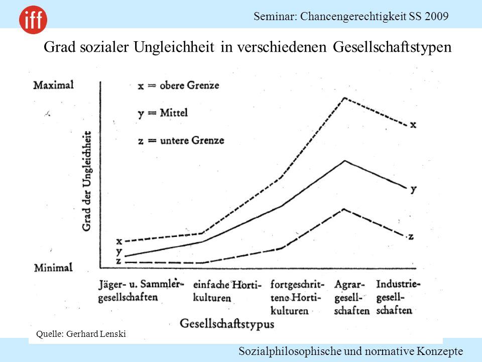 Sozialphilosophische und normative Konzepte Seminar: Chancengerechtigkeit SS 2009 Grad sozialer Ungleichheit in verschiedenen Gesellschaftstypen Quell