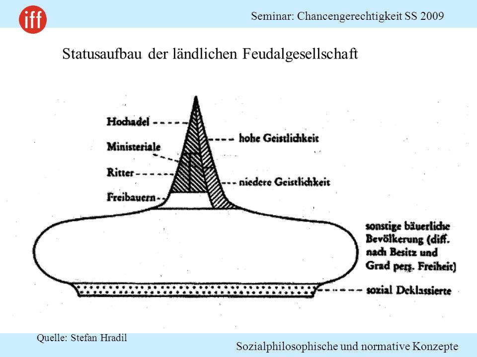 Sozialphilosophische und normative Konzepte Seminar: Chancengerechtigkeit SS 2009 Quelle: Stefan Hradil Statusaufbau der ländlichen Feudalgesellschaft