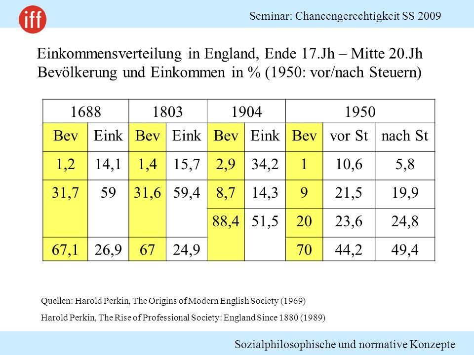 Sozialphilosophische und normative Konzepte Seminar: Chancengerechtigkeit SS 2009 1688180319041950 BevEinkBevEinkBevEinkBevvor Stnach St 1,214,11,415,