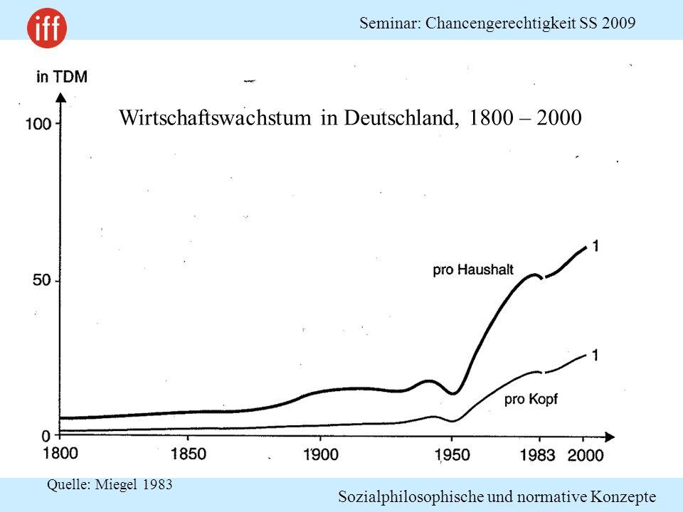 Sozialphilosophische und normative Konzepte Seminar: Chancengerechtigkeit SS 2009 Wirtschaftswachstum in Deutschland, 1800 – 2000 Quelle: Miegel 1983