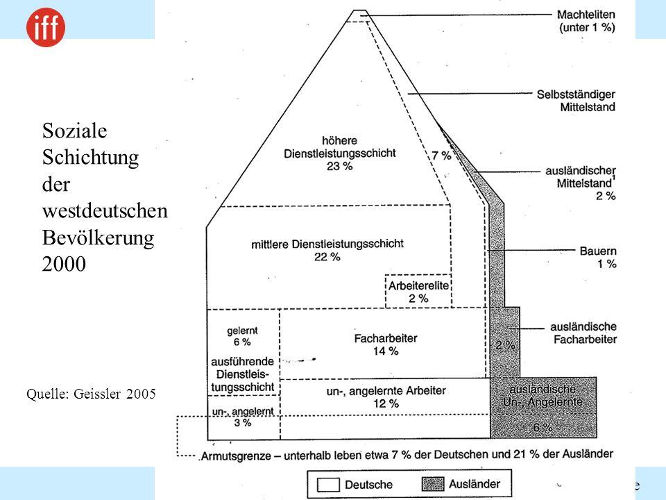 Sozialphilosophische und normative Konzepte Seminar: Chancengerechtigkeit SS 2009 Soziale Schichtung der westdeutschen Bevölkerung 2000 Quelle: Geissl