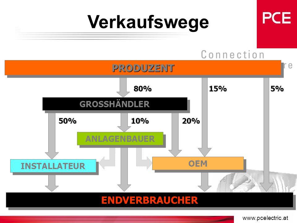 Mitbewerber aus dem europäischen Raum Weltweite Anbieter –PCE (A) –Legrand (Fr) –Gewiss (I) –Ilme (I) –Palazzoli (I) –Scame (I) –Schyller (I) –Mennekes (D) –Walther (D) –Bals (D) Lokale Anbieter: –Frankreich: Marechal CKB –Spanien: BJC Niessen –Deutschland: Cekon (Siemens) ABL Sursum –England: Lewden Caradon –Polen: Polam Naklo Tarel –Slovenien: Tep –Tschechien: SEZ –Nordeuropa: Garo CEWE