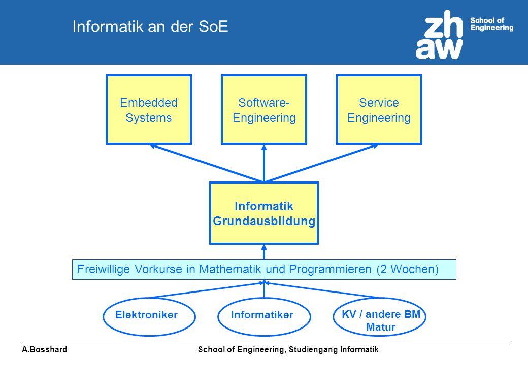 A.Bosshard School of Engineering, Studiengang Informatik Elektrotechnik Informatik Embedded Systems Software- Engineering Service Engineering Mechatronik Wirtschafts- ingenieur Kontakte zu anderen Studiengängen