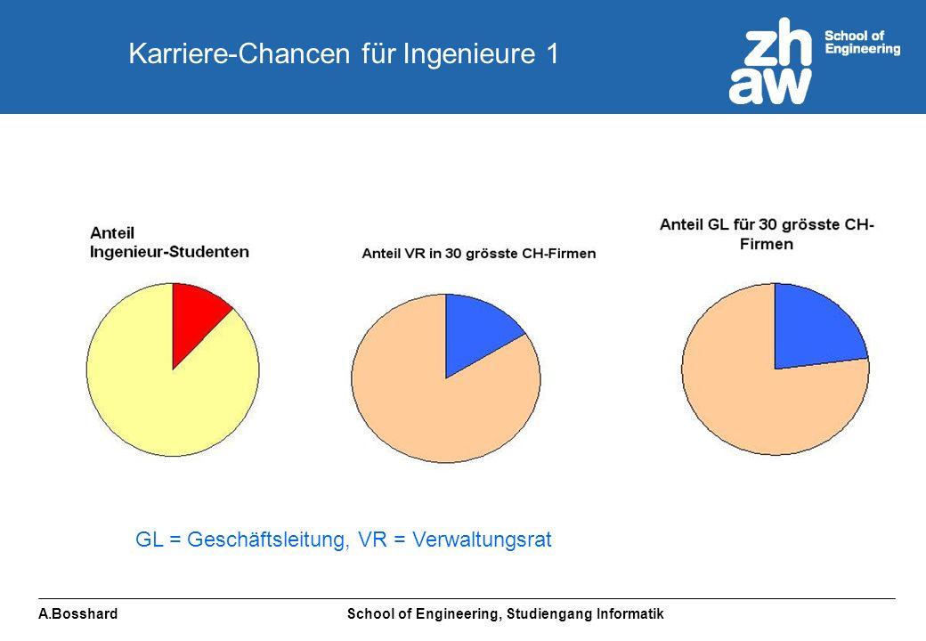 A.Bosshard School of Engineering, Studiengang Informatik GL = Geschäftsleitung, VR = Verwaltungsrat Karriere-Chancen für Ingenieure 1