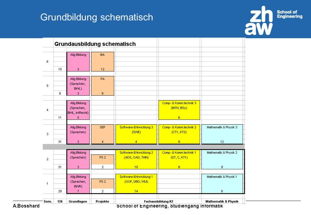 A.Bosshard School of Engineering, Studiengang Informatik Modultabelle Grundbildung