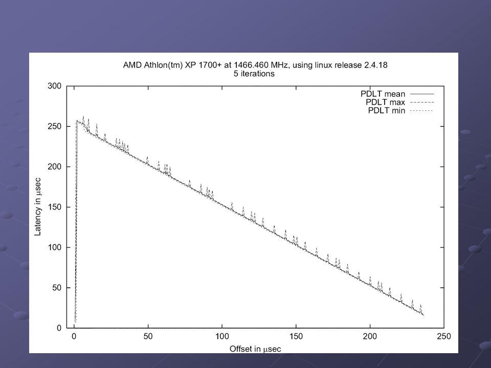 Scheduler Latency Latency: - Allg: Intervall zwischen Stimulus und Reaktion (meist stochastisch) - hier: Zeit, die nach Ereignis vergeht, bis betroffener Thread den Prozessor erhält (PDLT) Was passiert in dieser Zeit.