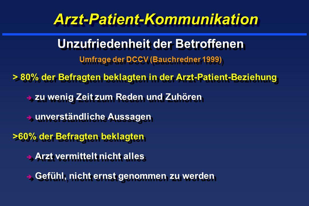 Arzt-Patient-KommunikationArzt-Patient-Kommunikation Unzufriedenheit der Betroffenen Umfrage der DCCV (Bauchredner 1999) > 80% der Befragten beklagten in der Arzt-Patient-Beziehung è zu wenig Zeit zum Reden und Zuhören è unverständliche Aussagen >60% der Befragten beklagten è Arzt vermittelt nicht alles è Gefühl, nicht ernst genommen zu werden Unzufriedenheit der Betroffenen Umfrage der DCCV (Bauchredner 1999) > 80% der Befragten beklagten in der Arzt-Patient-Beziehung è zu wenig Zeit zum Reden und Zuhören è unverständliche Aussagen >60% der Befragten beklagten è Arzt vermittelt nicht alles è Gefühl, nicht ernst genommen zu werden