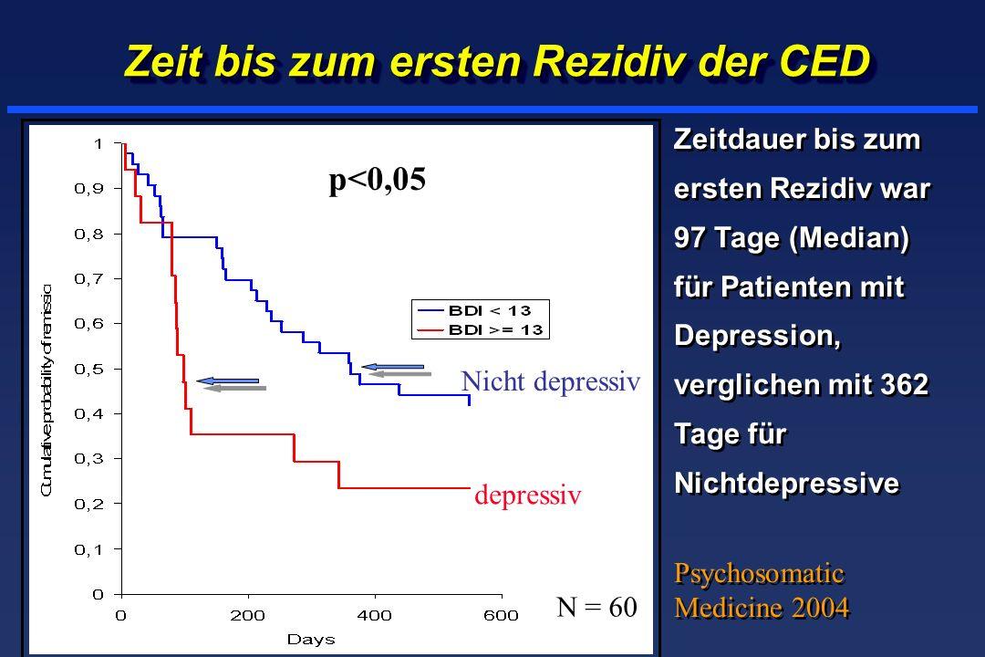 Zeit bis zum ersten Rezidiv der CED Zeitdauer bis zum ersten Rezidiv war 97 Tage (Median) für Patienten mit Depression, verglichen mit 362 Tage für Nichtdepressive Psychosomatic Medicine 2004 Zeitdauer bis zum ersten Rezidiv war 97 Tage (Median) für Patienten mit Depression, verglichen mit 362 Tage für Nichtdepressive Psychosomatic Medicine 2004 depressiv Nicht depressiv p<0,05 N = 60