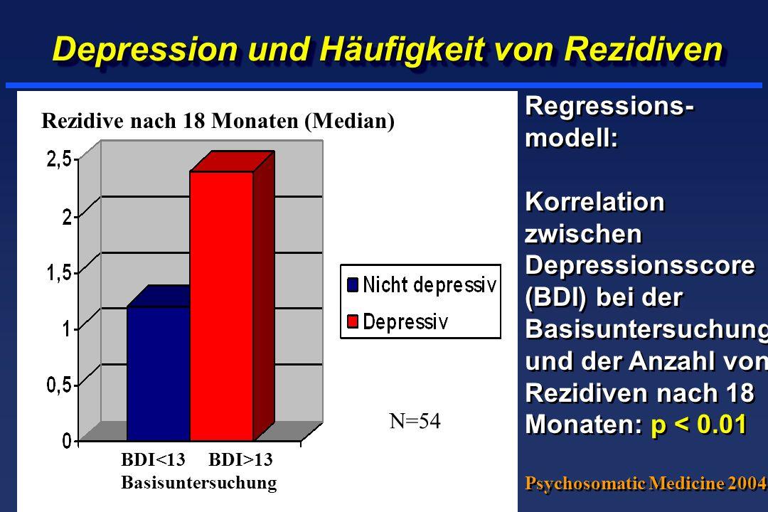 Depression und Häufigkeit von Rezidiven Regressions- modell: Korrelation zwischen Depressionsscore (BDI) bei der Basisuntersuchung und der Anzahl von Rezidiven nach 18 Monaten: p < 0.01 Psychosomatic Medicine 2004 Regressions- modell: Korrelation zwischen Depressionsscore (BDI) bei der Basisuntersuchung und der Anzahl von Rezidiven nach 18 Monaten: p < 0.01 Psychosomatic Medicine 2004 BDI 13 Basisuntersuchung Rezidive nach 18 Monaten (Median) N=54