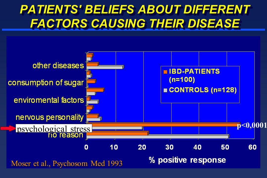PATIENTS' BELIEFS ABOUT DIFFERENT FACTORS CAUSING THEIR DISEASE Moser et al., Psychosom Med 1993 p<0,0001 psychological stress