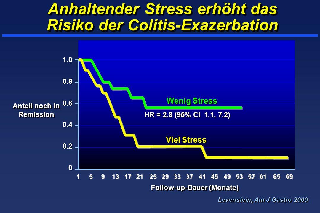 Anhaltender Stress erhöht das Risiko der Colitis-Exazerbation Anteil noch in Remission 1 1 5 5 9 9 Follow-up-Dauer (Monate) Wenig Stress HR = 2.8 (95%