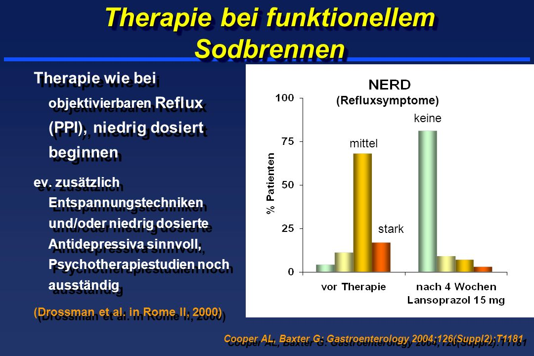 Therapie bei funktionellem Sodbrennen Therapie wie bei objektivierbaren Reflux (PPI), niedrig dosiert beginnen ev. zusätzlich Entspannungstechniken un
