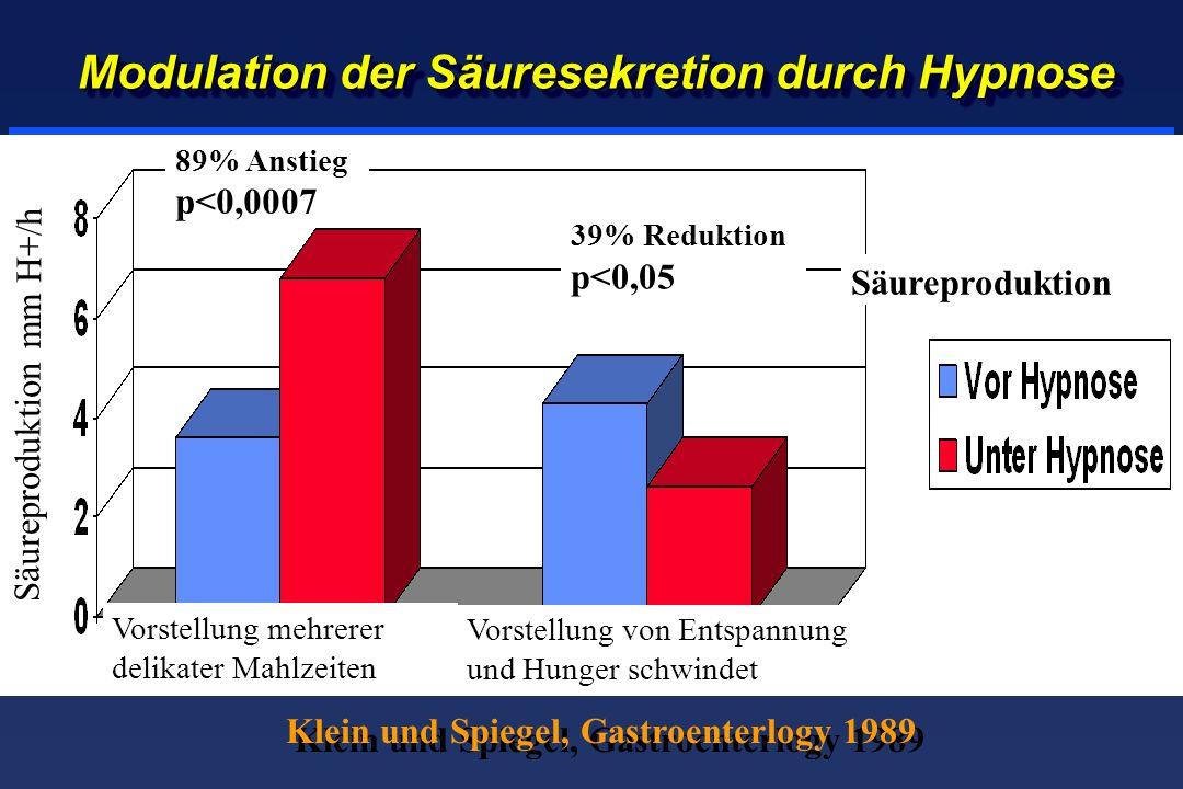 Modulation der Säuresekretion durch Hypnose Vorstellung mehrerer delikater Mahlzeiten 89% Anstieg p<0,0007 Säureproduktion mm H+/h Säureproduktion Vorstellung von Entspannung und Hunger schwindet 39% Reduktion p<0,05 Klein und Spiegel, Gastroenterlogy 1989
