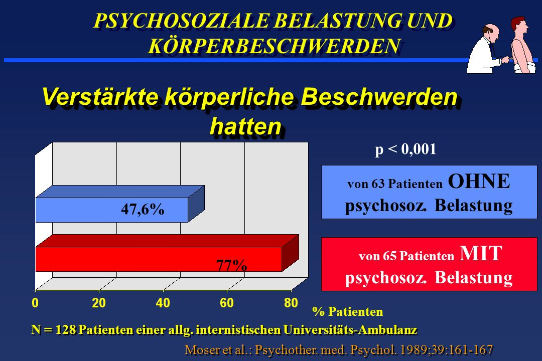 PSYCHOSOZIALE BELASTUNG UND KÖRPERBESCHWERDEN p < 0,001 von 65 Patienten MIT psychosoz. Belastung % Patienten Verstärkte körperliche Beschwerden Verst