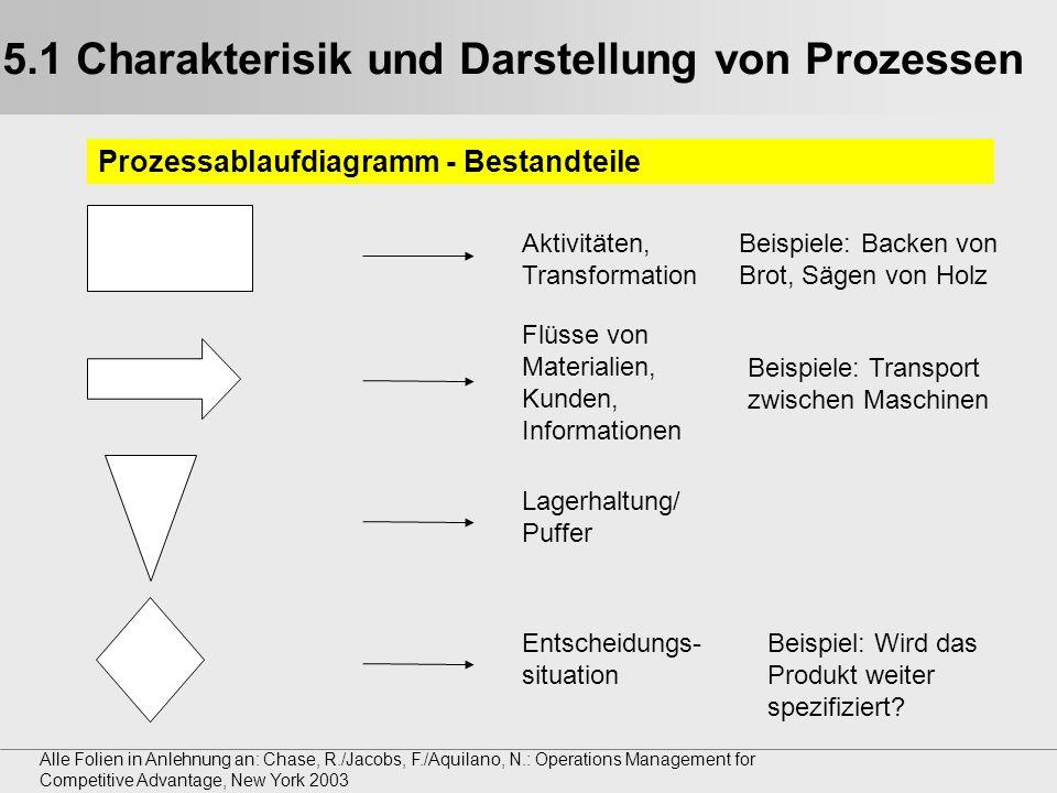 Alle Folien in Anlehnung an: Chase, R./Jacobs, F./Aquilano, N.: Operations Management for Competitive Advantage, New York 2003 5.2 Arten von Prozessen Der Prozess als Black Box Beispiel: Der Prozess Brot backen wird als Ganzes angesehen.