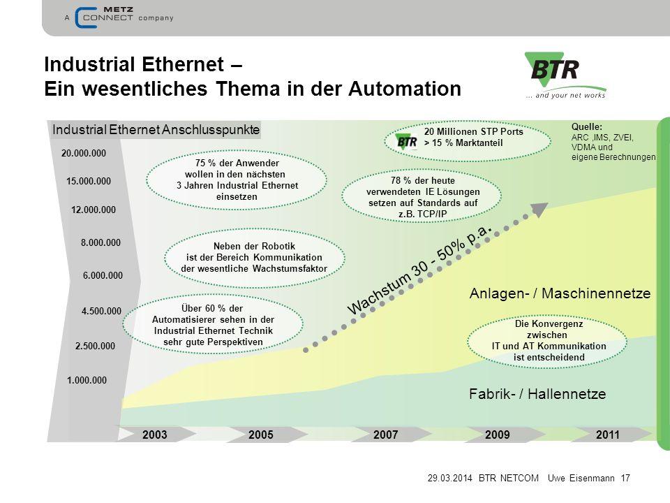 29.03.2014 BTR NETCOM Uwe Eisenmann 17 Industrial Ethernet – Ein wesentliches Thema in der Automation 2003 2005 2007 2009 2011 Quelle: ARC,IMS, ZVEI, VDMA und eigene Berechnungen Industrial Ethernet Anschlusspunkte Wachstum 30 - 50% p.a.