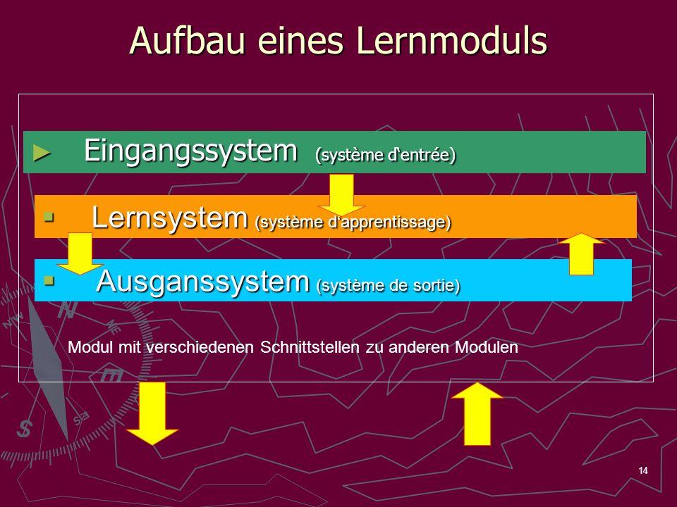 14 Aufbau eines Lernmoduls Eingangssystem (système dentrée) Eingangssystem (système dentrée) Lernsystem (système dapprentissage) Lernsystem (système d