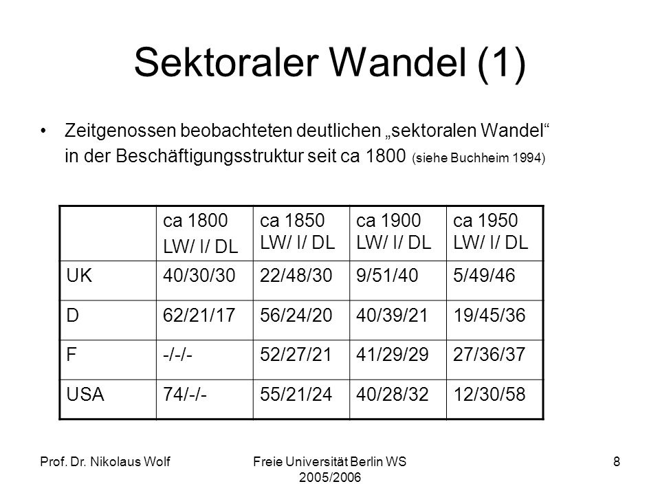 Prof. Dr. Nikolaus WolfFreie Universität Berlin WS 2005/2006 8 Sektoraler Wandel (1) Zeitgenossen beobachteten deutlichen sektoralen Wandel in der Bes