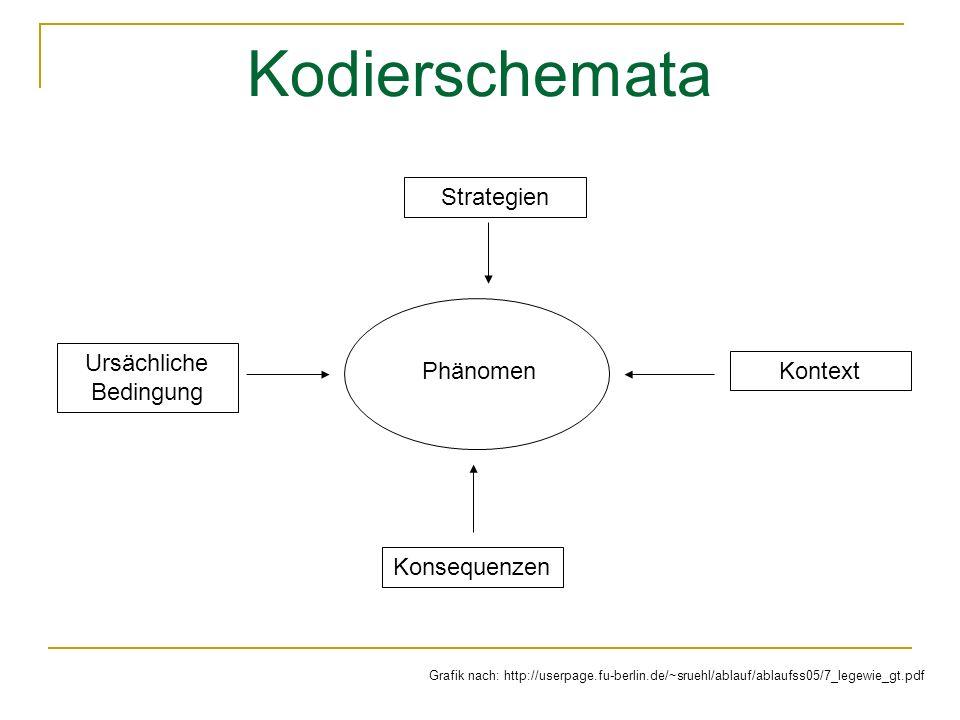 Kodierschemata Phänomen Konsequenzen Ursächliche Bedingung Strategien Kontext Grafik nach: http://userpage.fu-berlin.de/~sruehl/ablauf/ablaufss05/7_legewie_gt.pdf