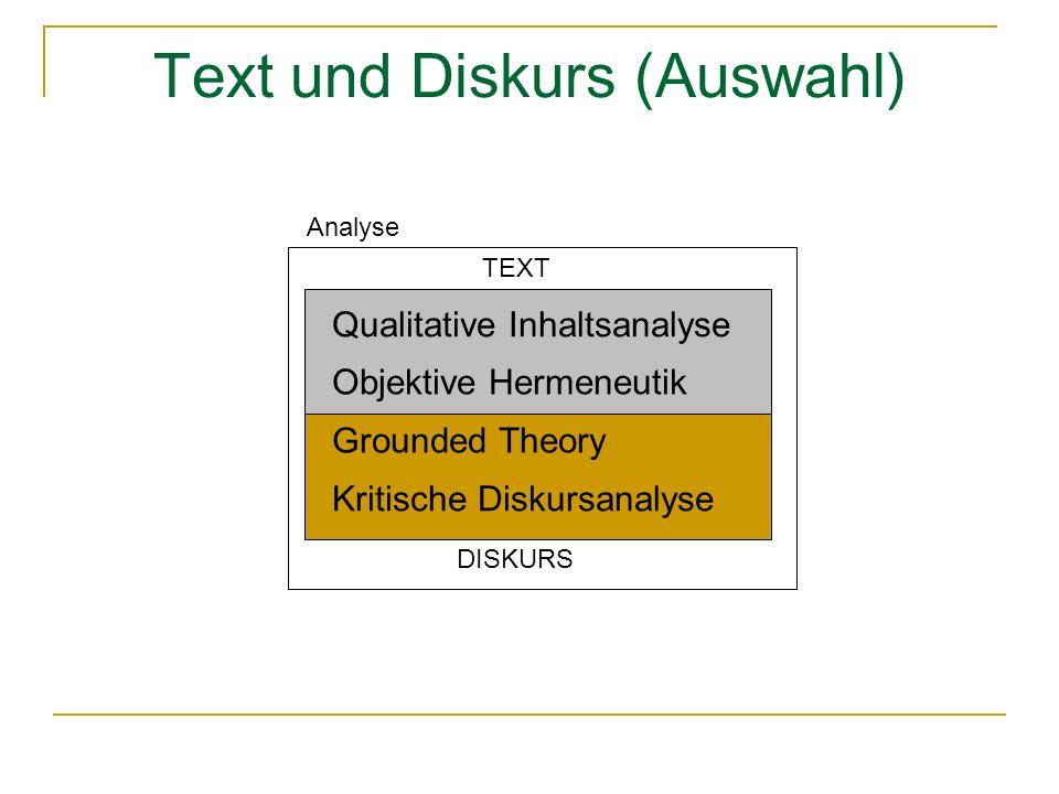 Text und Diskurs (Auswahl) Qualitative Inhaltsanalyse Objektive Hermeneutik Grounded Theory Kritische Diskursanalyse TEXT DISKURS Analyse