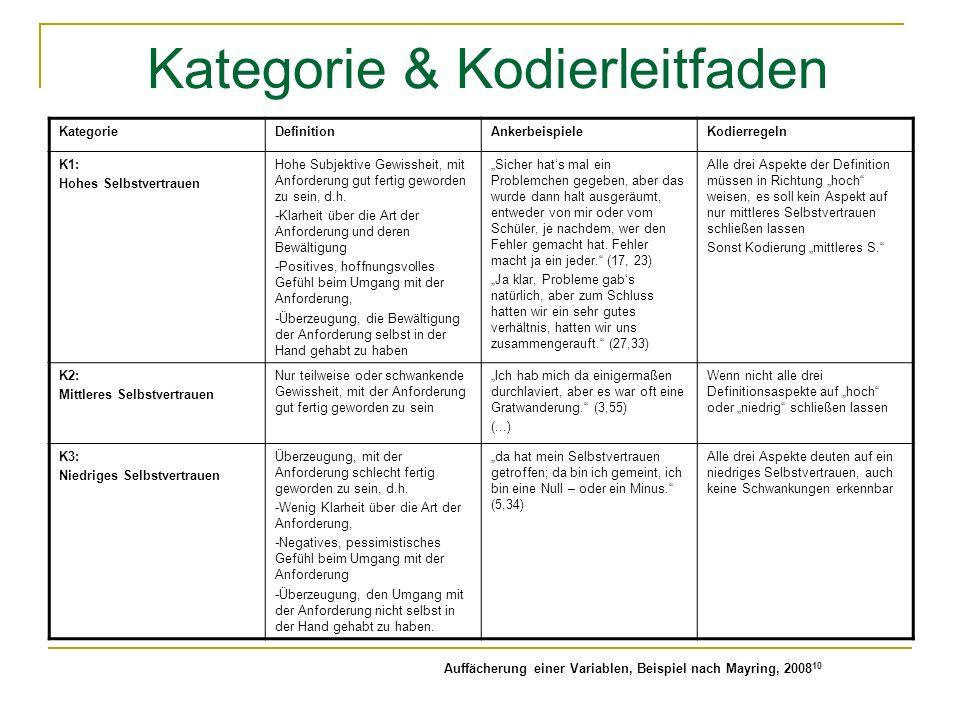 Kategorie & Kodierleitfaden KategorieDefinitionAnkerbeispieleKodierregeln K1: Hohes Selbstvertrauen Hohe Subjektive Gewissheit, mit Anforderung gut fertig geworden zu sein, d.h.