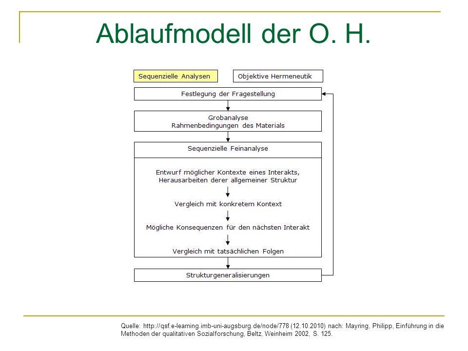Ablaufmodell der O.H.