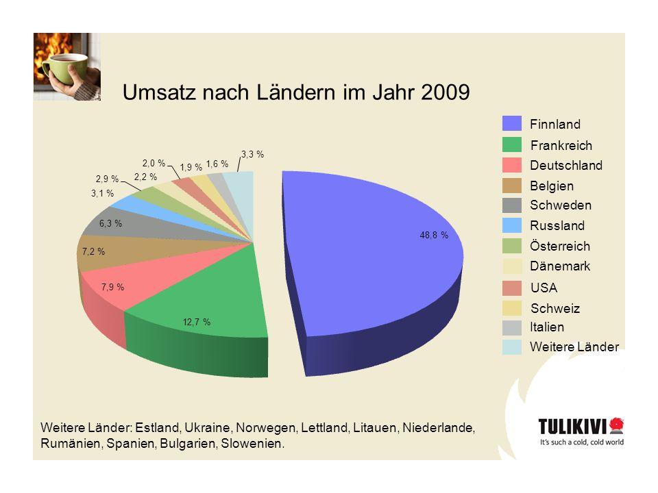 Umsatz nach Ländern im Jahr 2009 Finnland Frankreich Deutschland Belgien Schweden Russland Österreich USA Schweiz Italien Weitere Länder Dänemark Weit