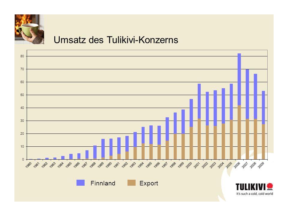 Umsatz des Tulikivi-Konzerns FinnlandExport