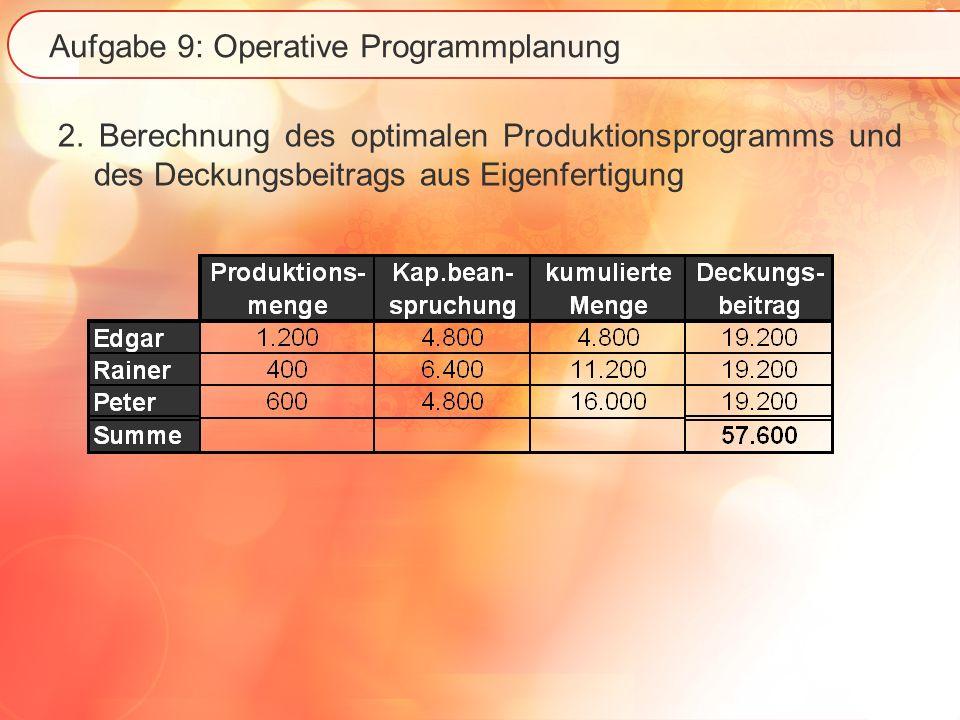 Aufgabe 9: Operative Programmplanung 2. Berechnung des optimalen Produktionsprogramms und des Deckungsbeitrags aus Eigenfertigung