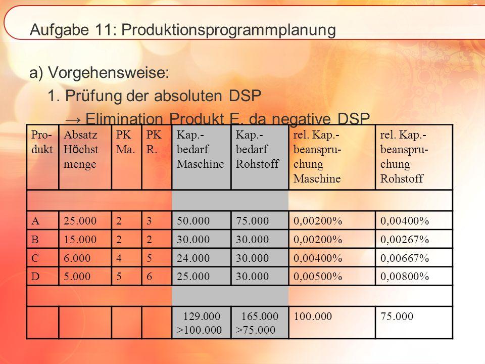 Aufgabe 11: Produktionsprogrammplanung a) Vorgehensweise: 1. Prüfung der absoluten DSP Elimination Produkt E, da negative DSP Pro- dukt Absatz H ö chs