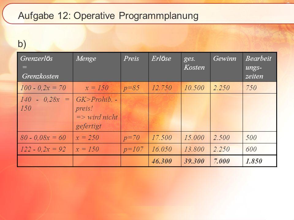 Aufgabe 12: Operative Programmplanung b) Grenzerl ö s = Grenzkosten MengePreis Erl ö se ges. Kosten GewinnBearbeit ungs- zeiten 100 - 0,2x = 70x = 150