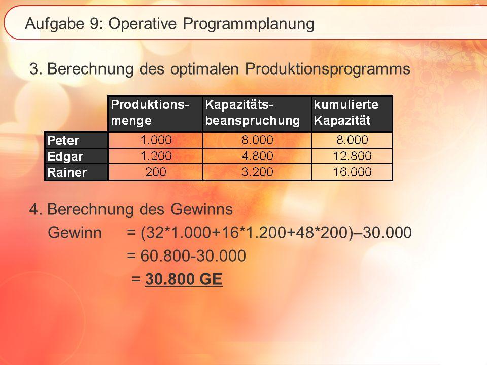 Aufgabe 9: Operative Programmplanung 3. Berechnung des optimalen Produktionsprogramms 4. Berechnung des Gewinns Gewinn= (32*1.000+16*1.200+48*200)–30.